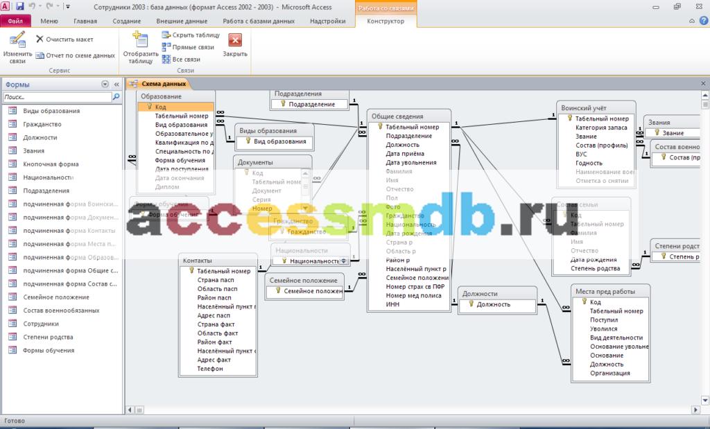Схема данных база данных Сотрудники