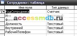 (БД) «Реализация товаров» MS Access