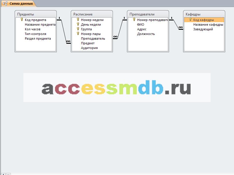 Пример базы данных access. Схема базы данных Университет содержит таблицы Предметы, Расписание, Преподаватели, Кафедры.