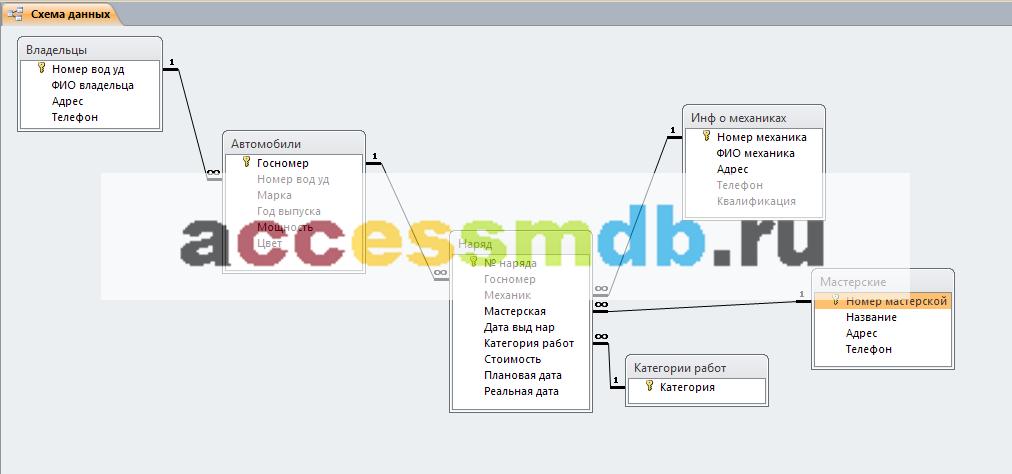 Пример базы данных access. Авторемонтные мастерские. Схема данных