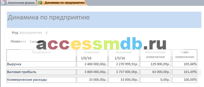 Скачать отчёт «Динамика по предприятию» готовой базы данных access «Анализ динамики финансовых показателей предприятий».