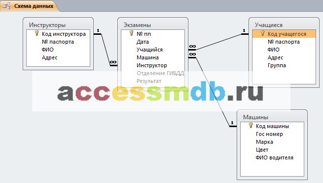 Схема данных готовой базы данных «Автошкола» отображает связи таблиц: Инструкторы, Экзамены, Учащиеся, Машины.