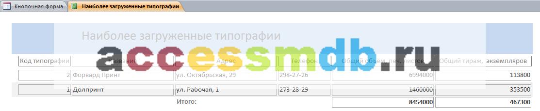 Отчёт «Наиболее загруженные типографии» готовой базы данных «Издательство».
