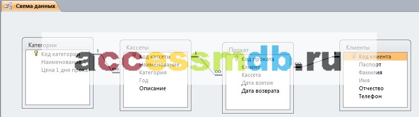Схема данных готовой базы данных «Видеопрокат», в которой можно увидеть связи таблиц «Категории», «Кассеты», «Прокат», «Клиенты».