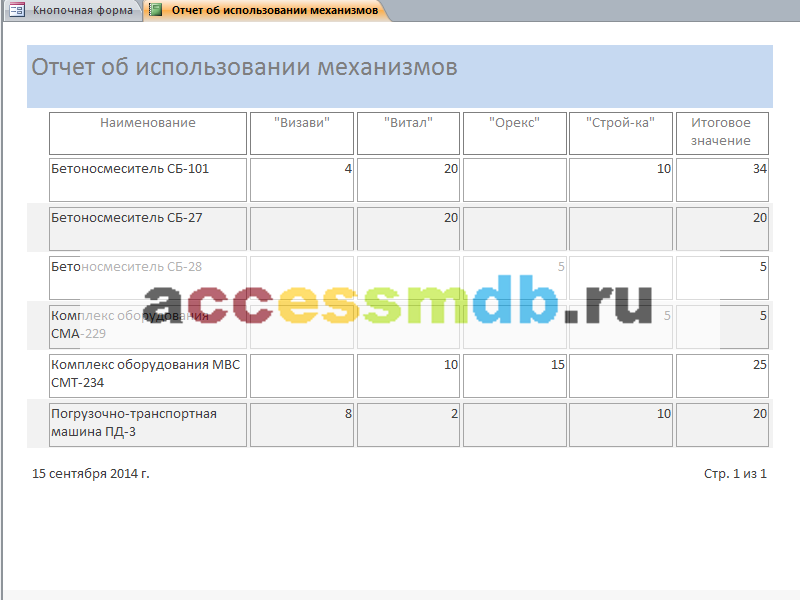 «Отчёт об использовании механизмов». Пример базы данных access.
