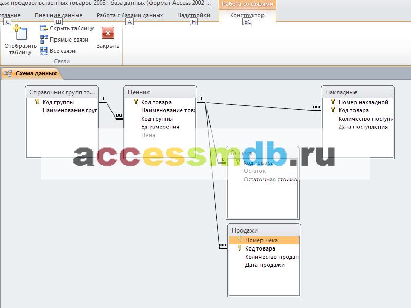 Access. Схема данных готовой базы данных «Учет продаж продовольственных товаров» содержит таблицы: Накладные, Остаток, Продажи, Справочник групп товаров, Ценник.