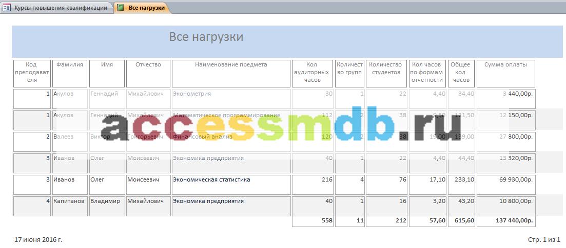 """Скачать базу данных access """"Курсы повышения квалификации"""". Отчёт «Все нагрузки»."""
