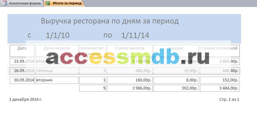 Пример базы данных access Ресторан. Отчёт «Выручка ресторана по дням за период»